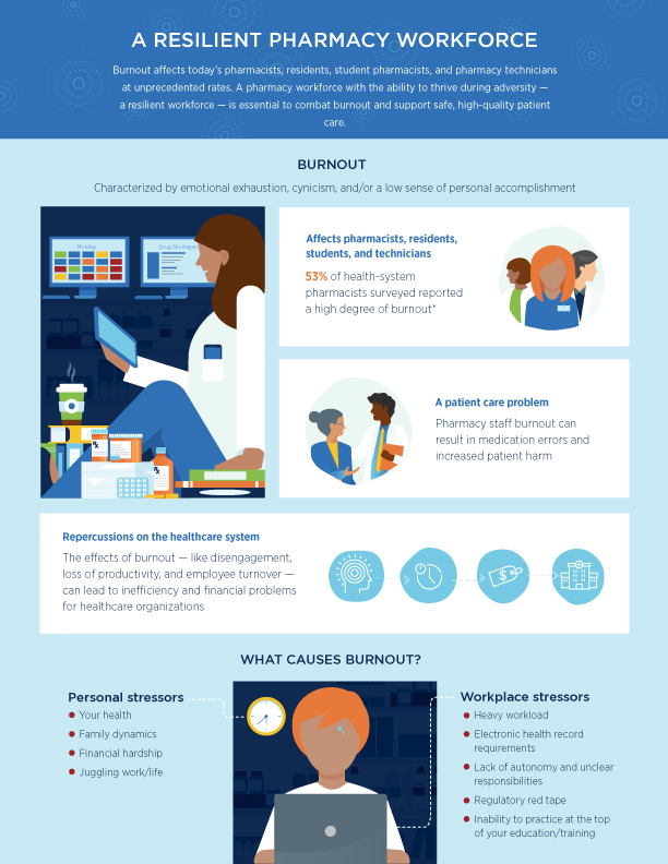 Resilient Pharmacy Workforce infographic
