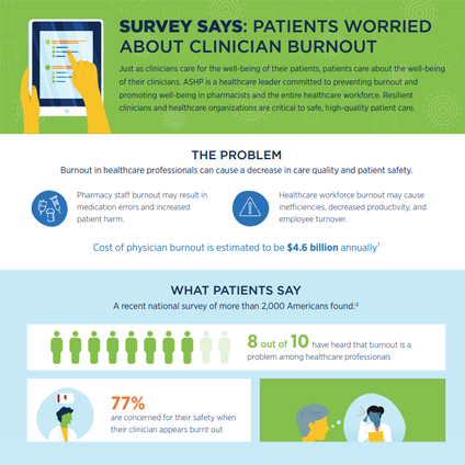 Survey Says: Patients Worried About Clinician Burnout